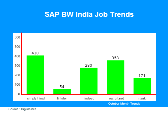 SAP BW India Job Trends