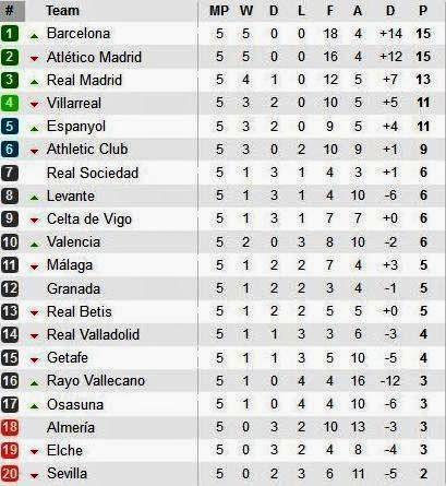 Tabla de posiciones liga francesa