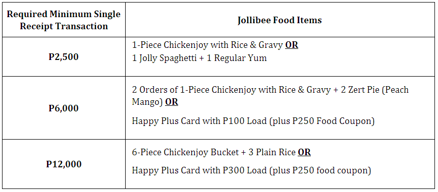 BPI EXPRESS CREDIT CARD FREE JOLLIBEE FOOD ITEMS