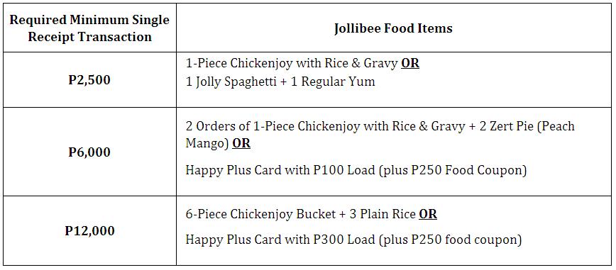 BPI EXPRESS CREDIT CARD FREE JOLLIBEE FOOD ITEMS