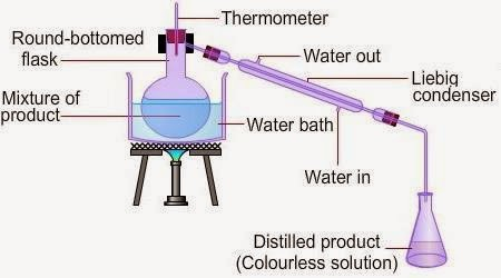 purification of an ester Making esters using acyl chlorides (acid chlorides) this method will work for alcohols and phenols in the case of phenols, the reaction is sometimes improved by.