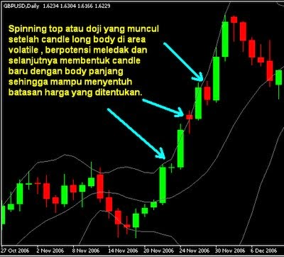 Tips bermain trading binary