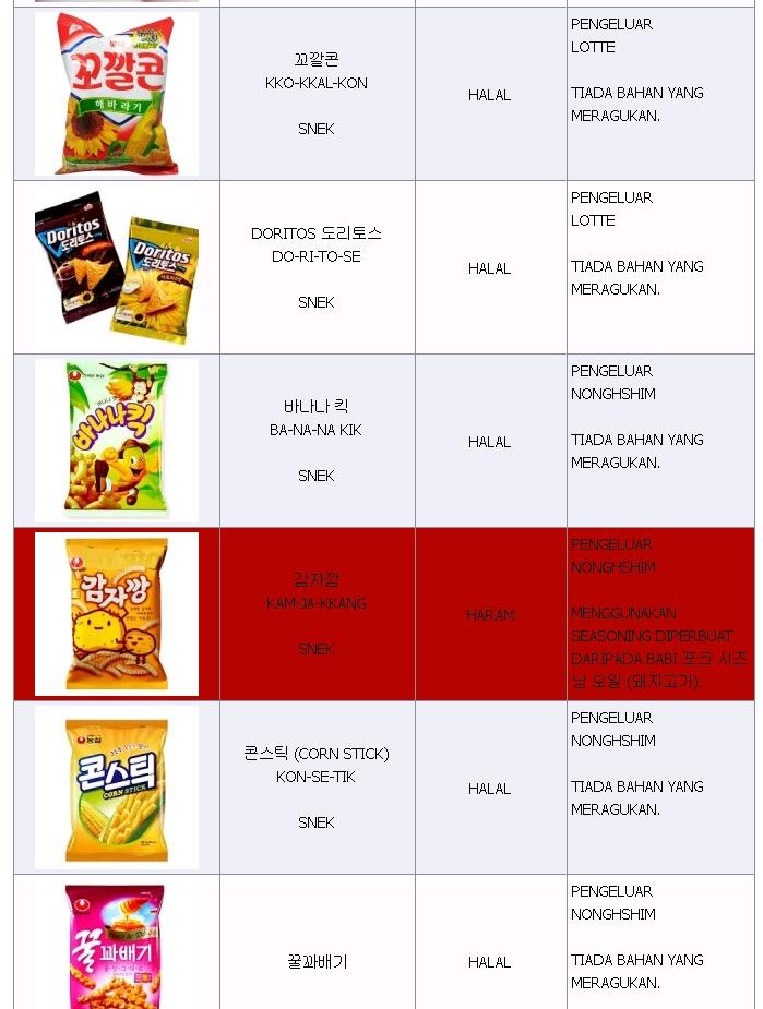 documents daftar produk halal.
