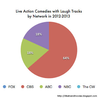 Network Comedies with Laugh Tracks by Network 2012-2013