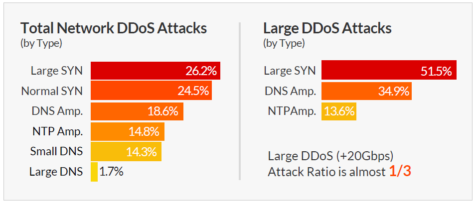 how to stop syn flood attacks