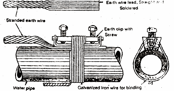 electrical topics  different types of earthing