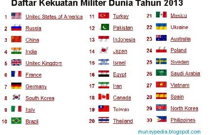 daftar kekuatan militer indonesia dan dunia tahun 2013 - http://munsypedia.blogspot.com/