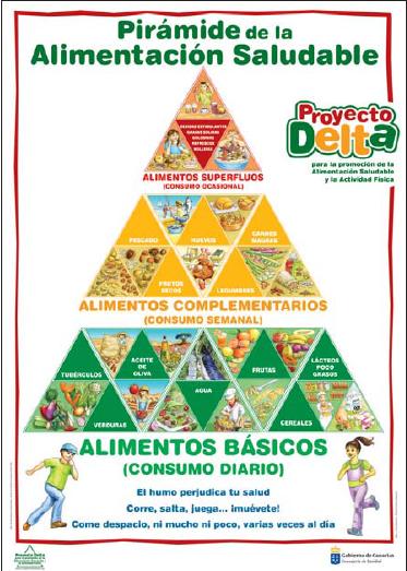 Salud infantil alimentaci n infantil - Piramide de la alimentacion saludable ...