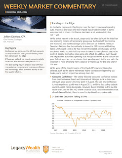 LPL Financial Weekly Market Commentary - The LWP Group