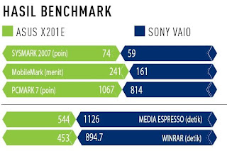 benchmark asus x201e vs sony vaio border=