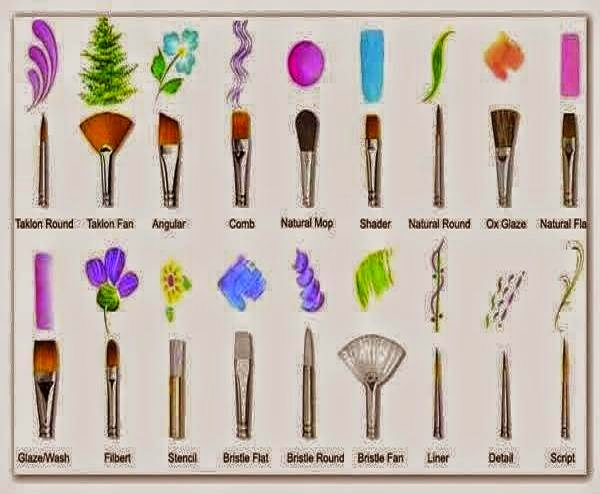 Paint Brush Tips And Different Stroke Patterns Learn To