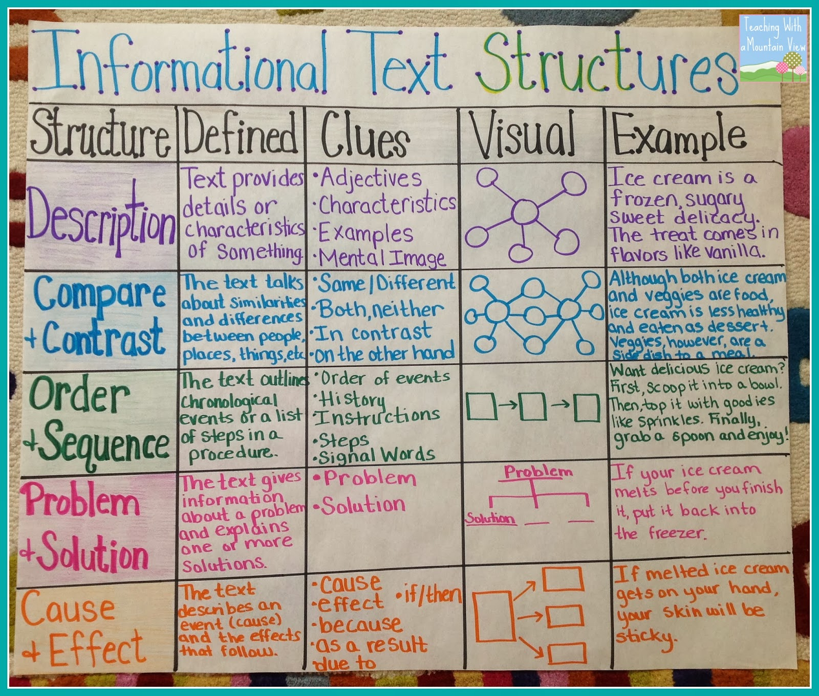 Informational text structures lessons tes teach opinion anchor chart invitation templates stopboris Gallery