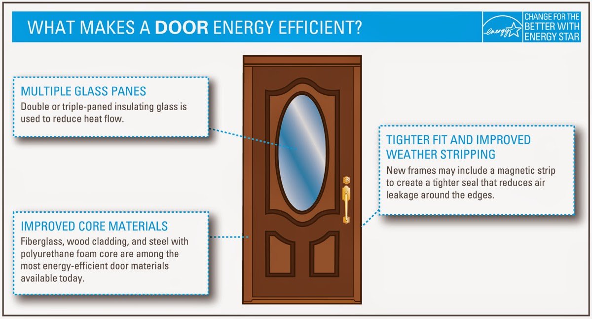 The benefits of a front door replacement aspen windows - Electricity bill highcommon mistakes might making ...