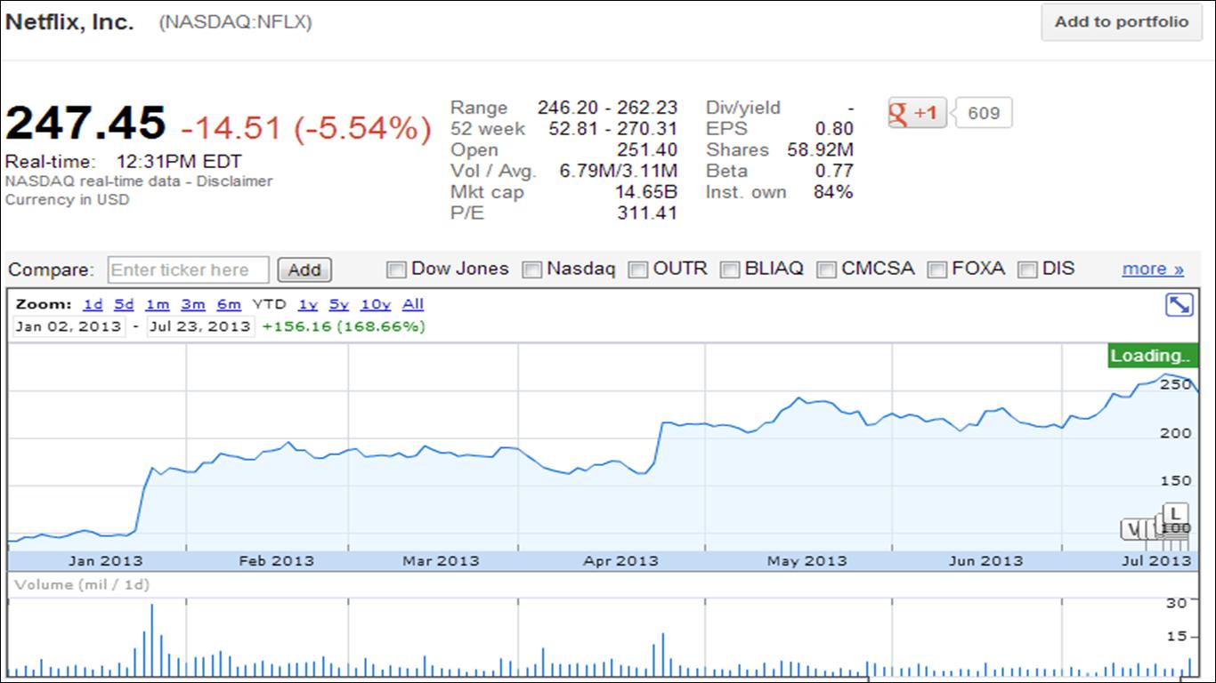 econ435  financial news analysis  july 2013