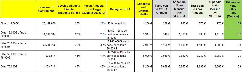 Calcolo nuove detrazioni share the knownledge for Scaglioni irpef 2016