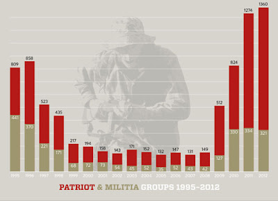 Chart showing rapid rise of rightwing paramilitary groups