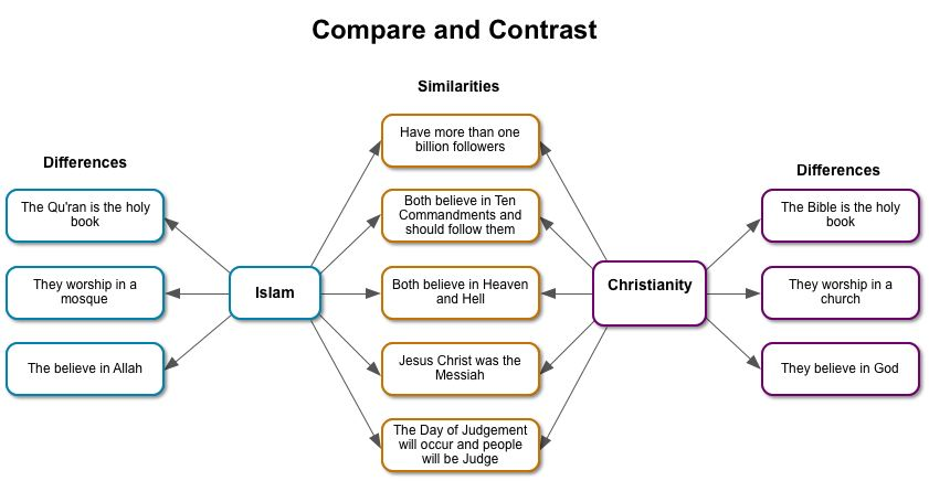 comparing and contrasting jesus and mohammad Christianity and islam are the two largest religions in the world and share a  historical and  unlike jesus, who christians believe was god's son,  muhammad was a mortal,  comparison of the mormon and muslim prophets  still occurs today,.