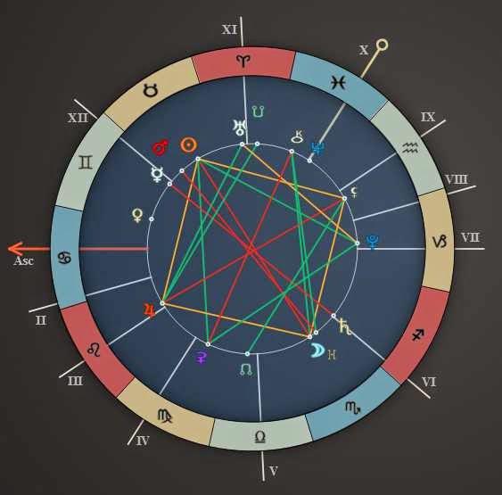 Daily Horoscope Forecast May 4 2015