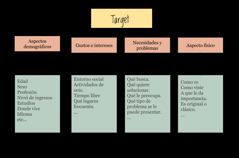 target, el publico objetivo