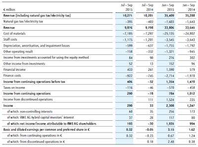 RWE, Q3, 2015, financial statement