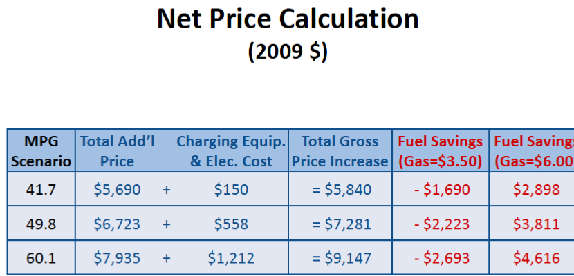 Cost To Increase Car Fleet Gas Fuel Efficiency Nextbigfuture Com