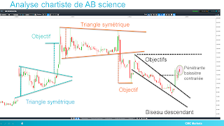 analyse technique AB science 07/12/2014