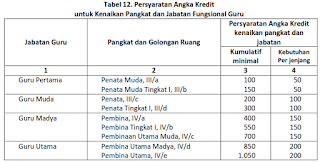 panduan konversi hasil Penilaian Kinerja Guru (PKG) ke angka kredit, tugas konversi nilai PKG