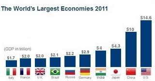 اكبر الدول اقتصادا في العالم Flasgs