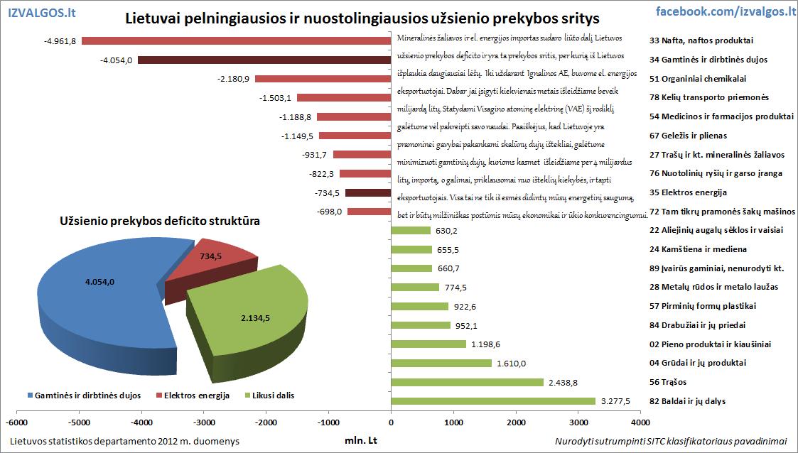 Pelningiausios ir nuostolingiausios Lietuvos užsienio prekybos sritys