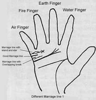 Palmistry Diagram Marriage Line Auto Electrical Wiring Diagram