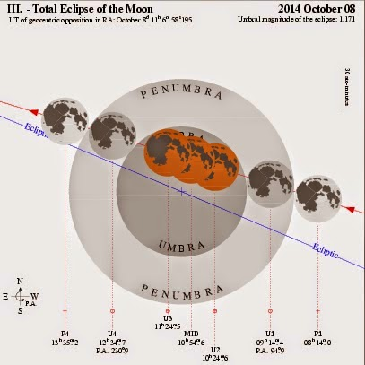 http://sciencythoughts.blogspot.co.uk/2014/10/the-8-october-2014-total-lunar-eclipse.html