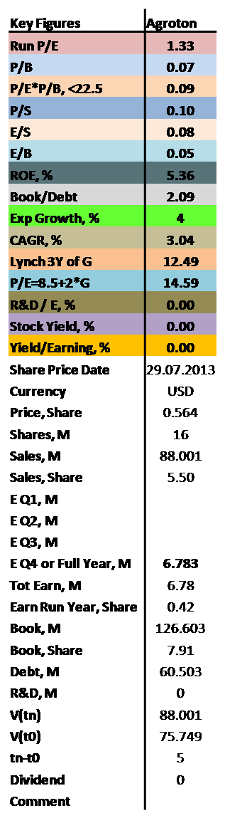 contrarian values of P/E, P/B, ROE as well as dividends