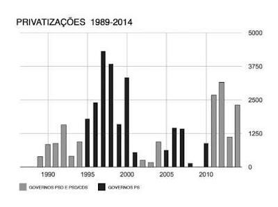 privatizações ps versus psd gráfico