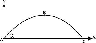 Rangkuman Materi Gerak Parabola