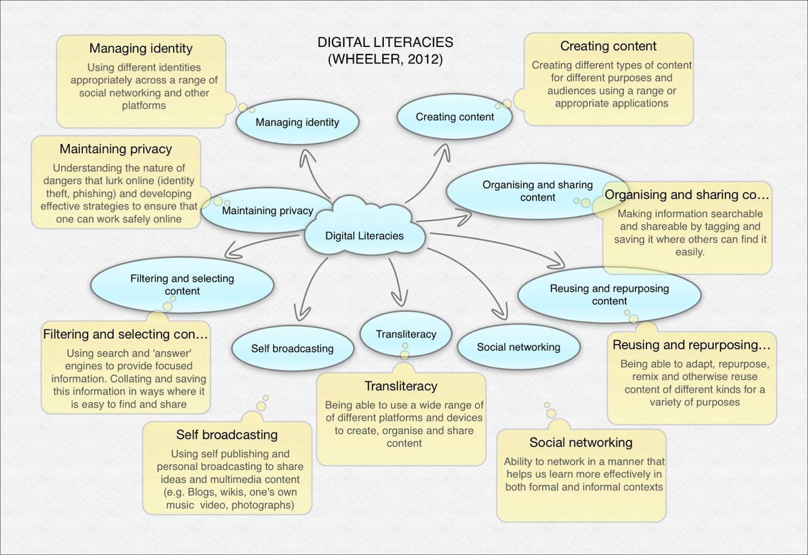 identity management in social media essay