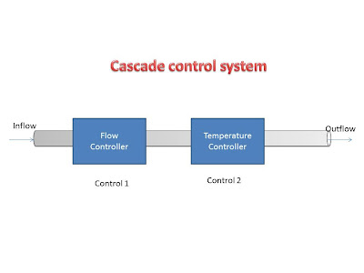 block diagram of cascade control system