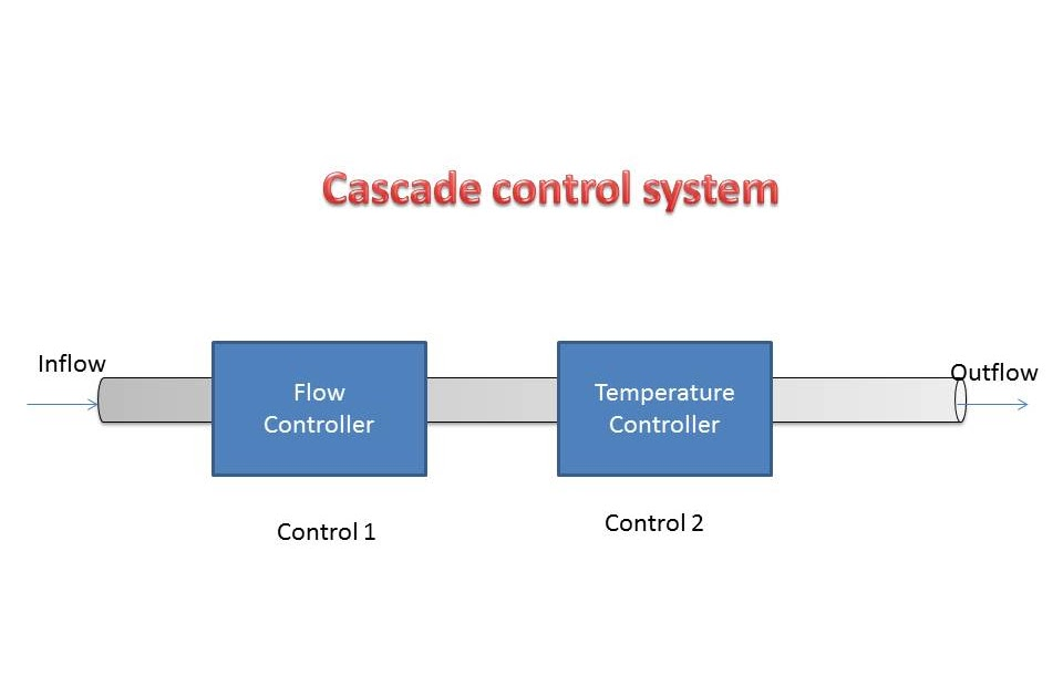 Cascade Control System - Instrumentation and Control Engineering