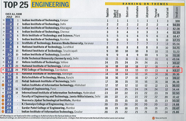 Universidades Ingeniería en Tamil Nadu 2014