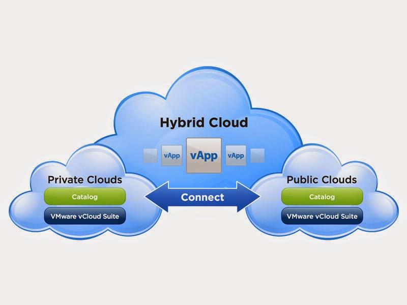 Microsoft Cloud: Microsoft Cloud Connector
