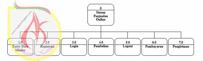 Data flow diagram sistem penjualan online peukan online anggun diagram hipo ccuart Image collections