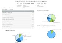 USAA Tax Exempt Intermediate-Term Fund