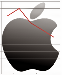 Fall in apple's profit