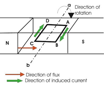 Prinsip Kerja Generator DC (A)