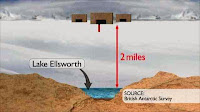 http://sciencythoughts.blogspot.co.uk/2012/01/drilling-for-lake-ellsworth.html