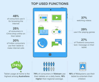 Source: IDC infographic. What APAC consumers use their tablets for.