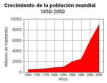 crecimiento poblacional y desarrollo sustentable