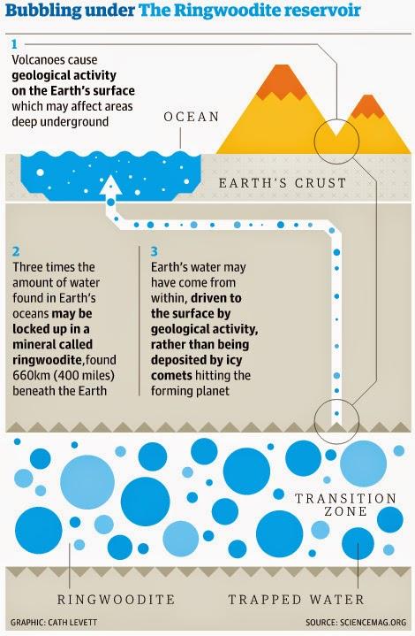 earth ocean ringwoodite - Científicos descubren un océano 400 millas bajo nuestros pies que podrían llenar nuestros océanos por tres veces