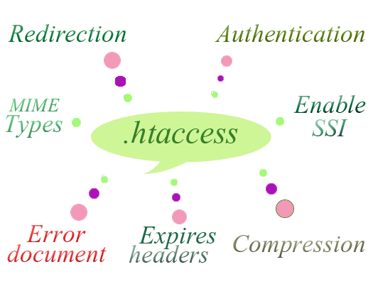 why we use .htaccess