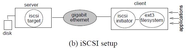VMWare: Diagramas de funcionamiento NAS vs SAN