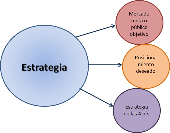 estrategia de mercadeo: